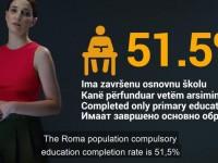 Postupanje prema Romima je ispit za nas na Zapadnom Balkanu – da li smo spremni za EU?